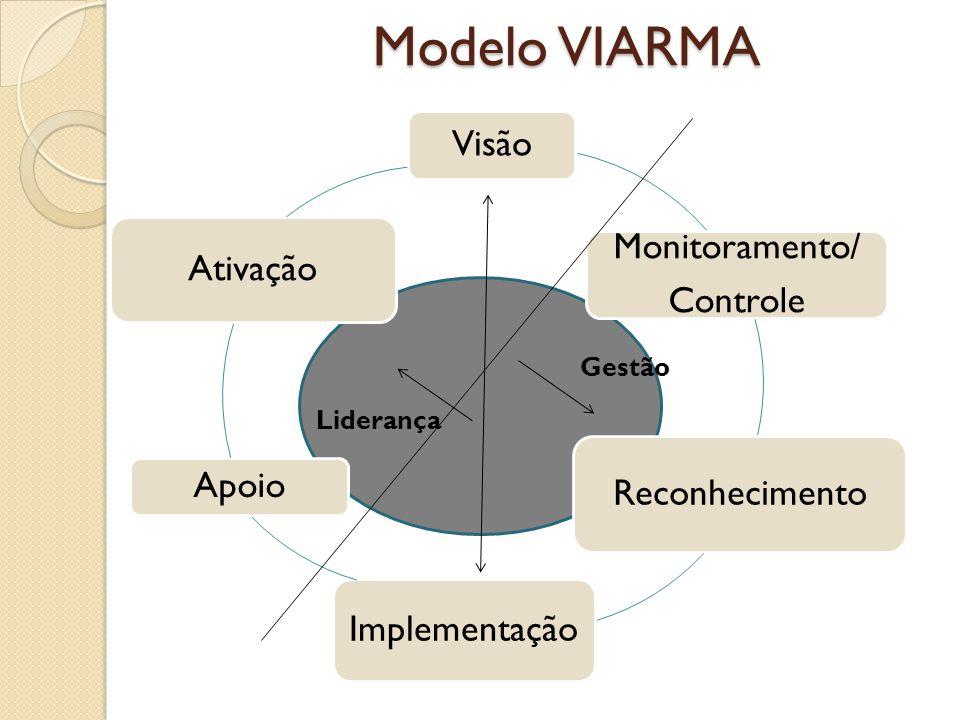 Modelo VIARMA Visão Monitoramento/ Controle Reconhecimento Implementação Apoio Ativação Gestão Liderança