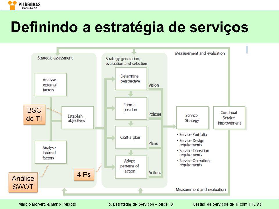 Márcio Moreira & Mário Peixoto5. Estratégia de Serviços – Slide 13 Gestão de Serviços de TI com ITIL V3 Definindo a estratégia de serviços Análise SWO