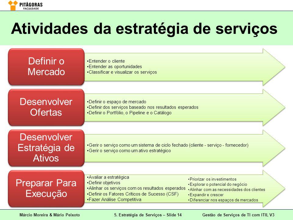 Márcio Moreira & Mário Peixoto5. Estratégia de Serviços – Slide 14 Gestão de Serviços de TI com ITIL V3 Atividades da estratégia de serviços Entender