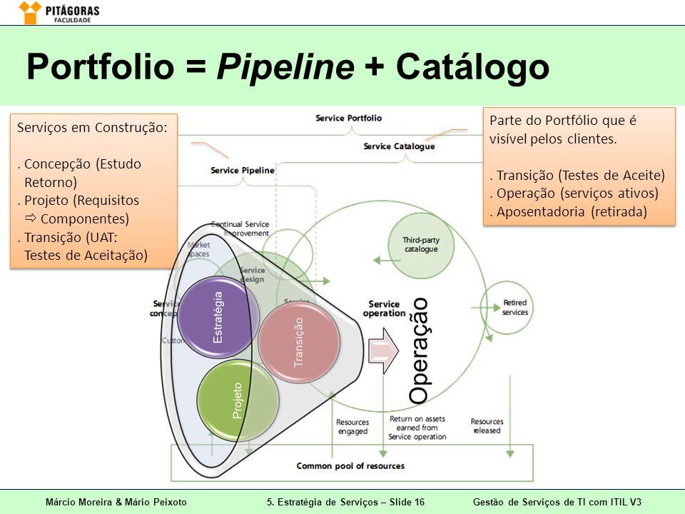 Márcio Moreira & Mário Peixoto5. Estratégia de Serviços – Slide 16 Gestão de Serviços de TI com ITIL V3 Portfolio = Pipeline + Catálogo Serviços em Co