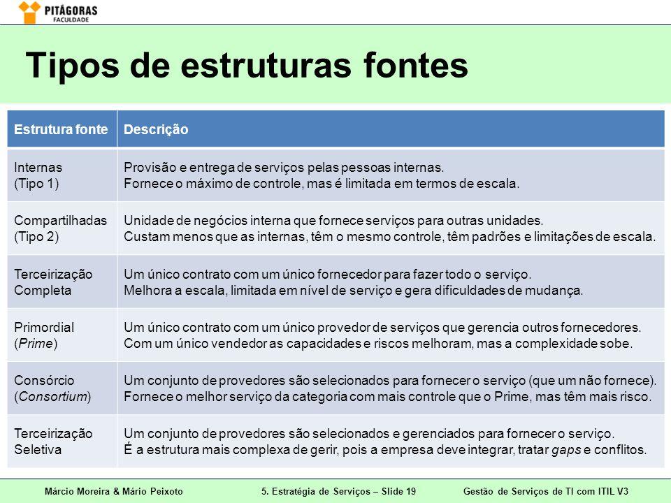 Márcio Moreira & Mário Peixoto5. Estratégia de Serviços – Slide 19 Gestão de Serviços de TI com ITIL V3 Tipos de estruturas fontes Estrutura fonteDesc