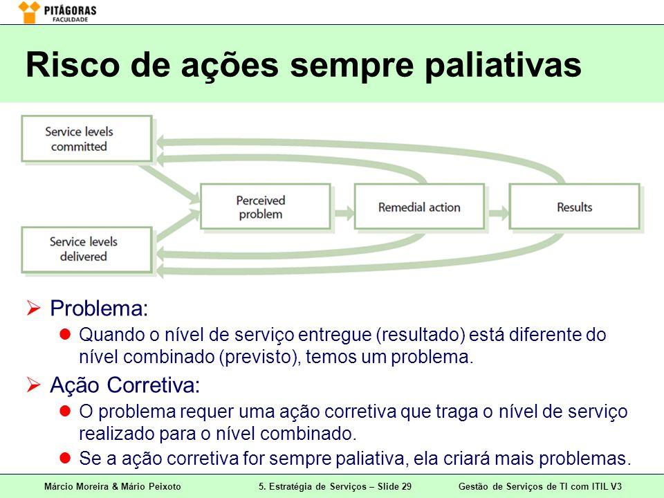Márcio Moreira & Mário Peixoto5. Estratégia de Serviços – Slide 29 Gestão de Serviços de TI com ITIL V3 Risco de ações sempre paliativas Problema: Qua
