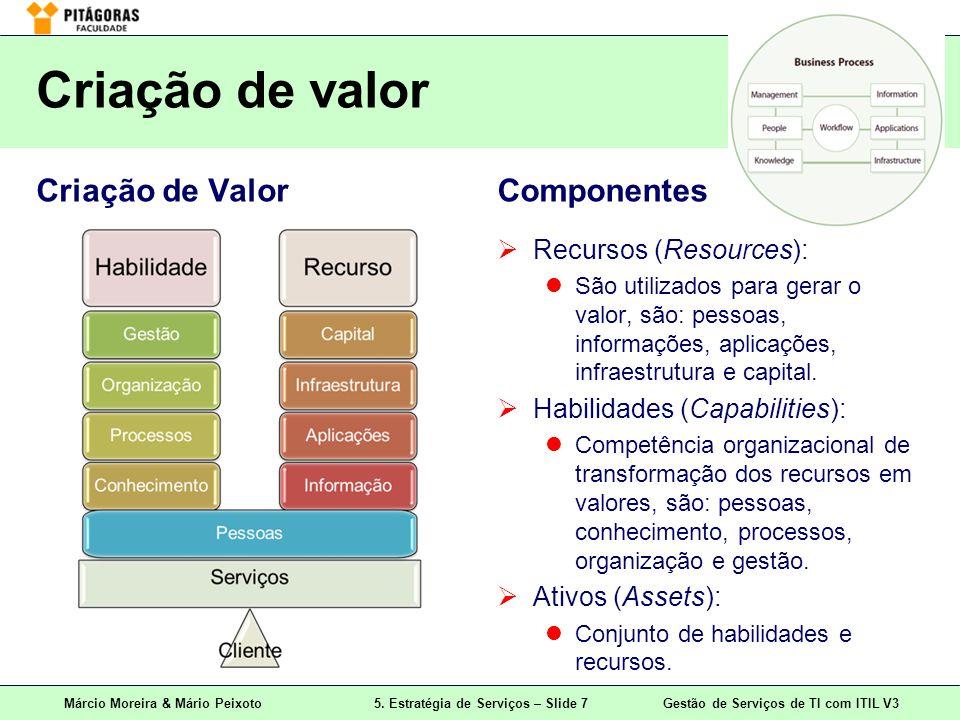 Márcio Moreira & Mário Peixoto5. Estratégia de Serviços – Slide 7 Gestão de Serviços de TI com ITIL V3 Criação de valor Criação de ValorComponentes Re