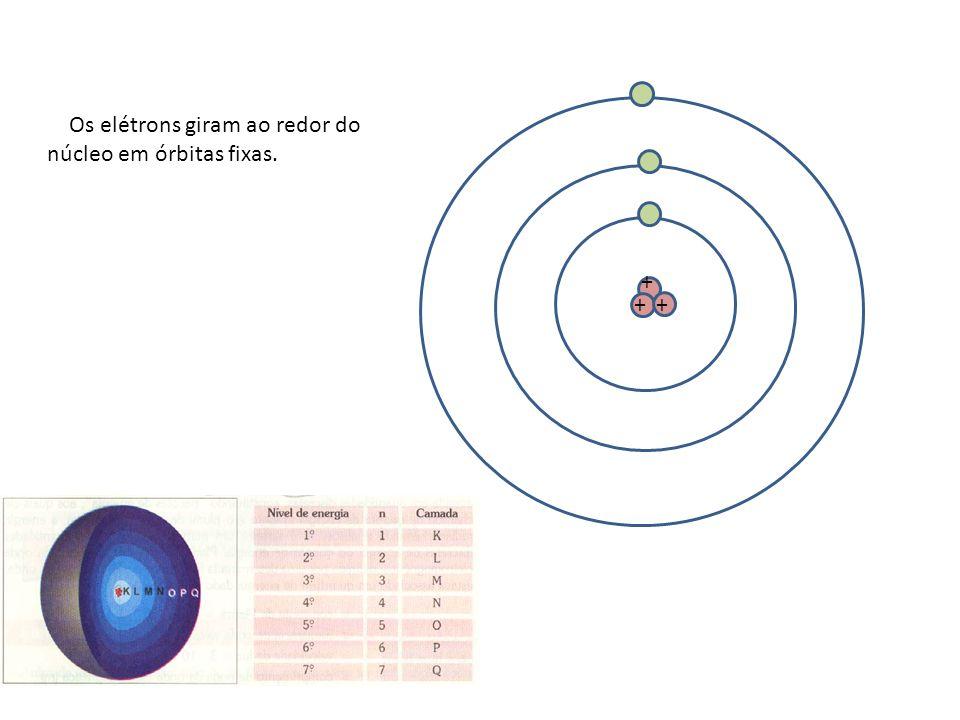 + ++ Os elétrons giram ao redor do núcleo em órbitas fixas.