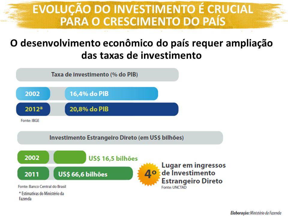 EVOLUÇÃO DO INVESTIMENTO É CRUCIAL PARA O CRESCIMENTO DO PAÍS O desenvolvimento econômico do país requer ampliação das taxas de investimento
