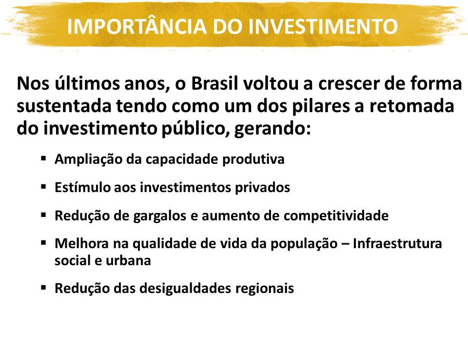 Nos últimos anos, o Brasil voltou a crescer de forma sustentada tendo como um dos pilares a retomada do investimento público, gerando: Ampliação da capacidade produtiva Estímulo aos investimentos privados Redução de gargalos e aumento de competitividade Melhora na qualidade de vida da população – Infraestrutura social e urbana Redução das desigualdades regionais IMPORTÂNCIA DO INVESTIMENTO