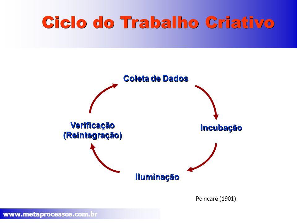 www.metaprocessos.com.br Poincaré (1901) Ciclo do Trabalho Criativo Coleta de Dados Verificação (Reintegração) Verificação (Reintegração) Iluminação Incubação