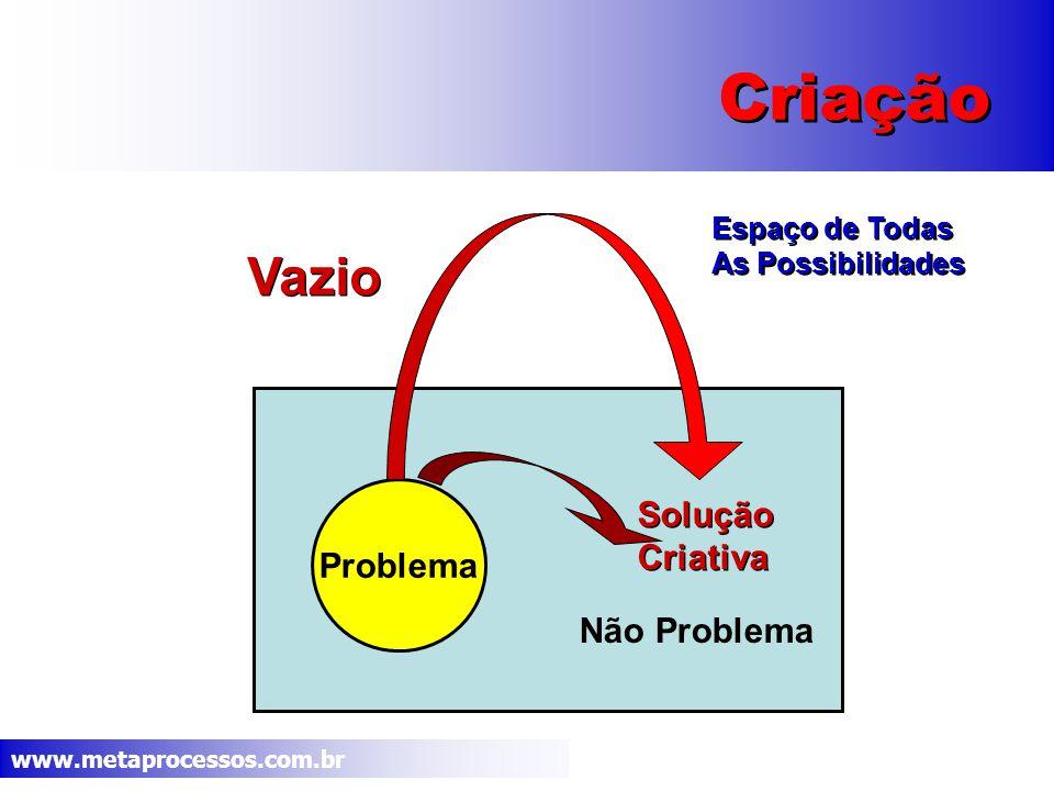 www.metaprocessos.com.br Criação Problema Não Problema Espaço de Todas As Possibilidades Espaço de Todas As Possibilidades Vazio Solução Criativa Solução Criativa