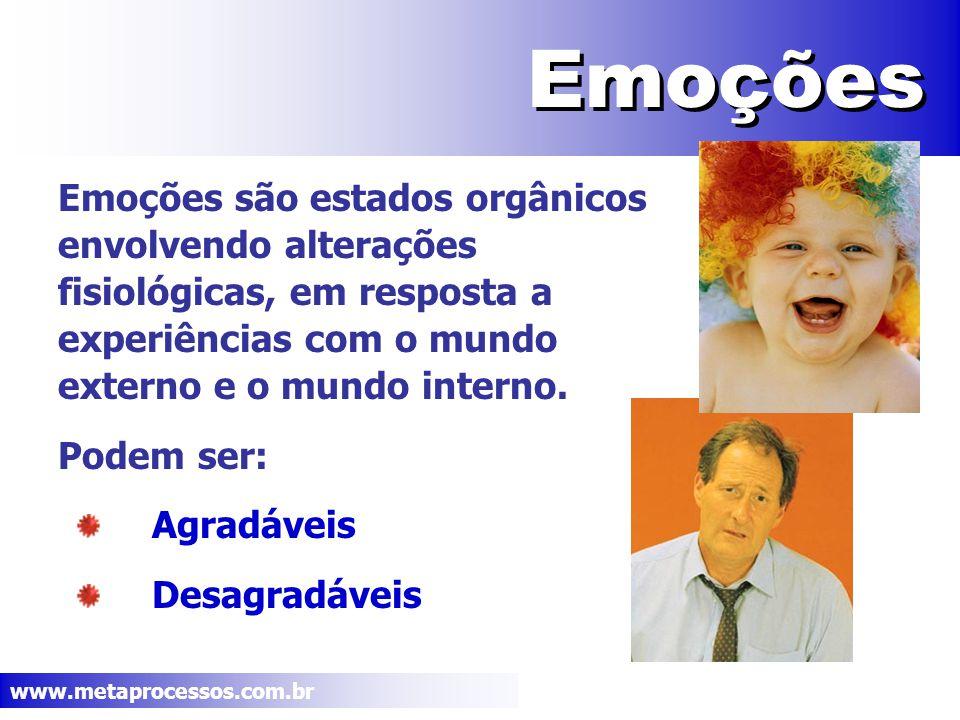 www.metaprocessos.com.br Emoções Naturais Emoções Agradáveis Alegria Afeto Prazer Emoções Desagradáveis Raiva Tristeza Medo Aversão