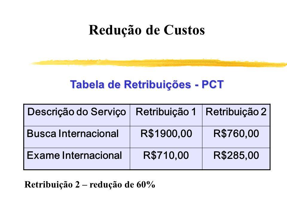 Redução de Custos Tabela de Retribuições - PCT Descrição do ServiçoRetribuição 1Retribuição 2 Busca InternacionalR$1900,00R$760,00 Exame Internacional