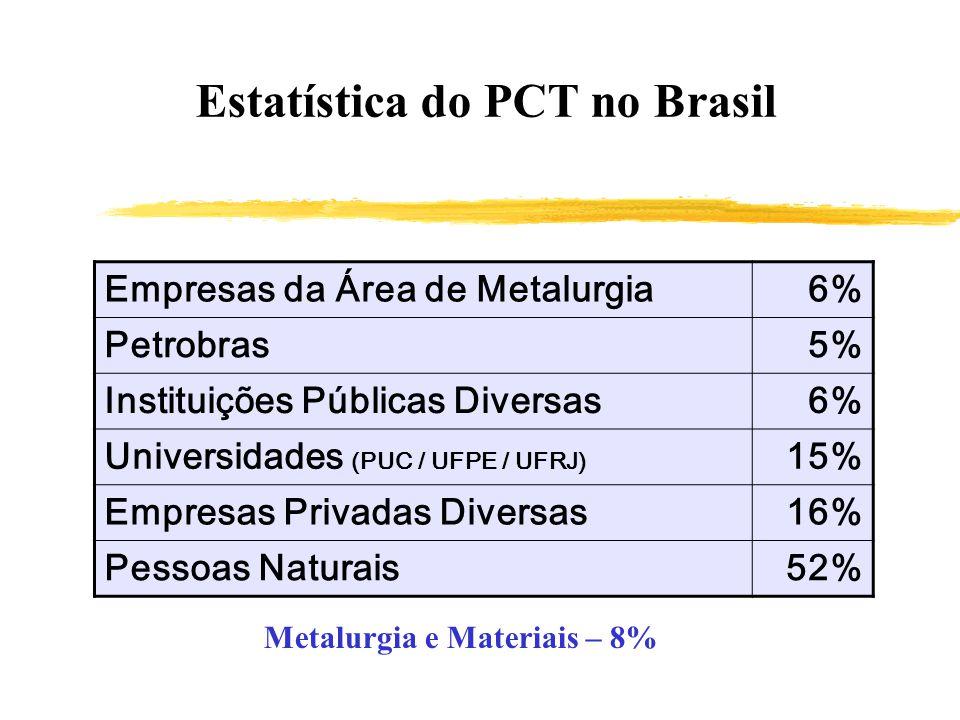 Estatística do PCT no Brasil Empresas da Área de Metalurgia6% Petrobras5% Instituições Públicas Diversas6% Universidades (PUC / UFPE / UFRJ) 15% Empre