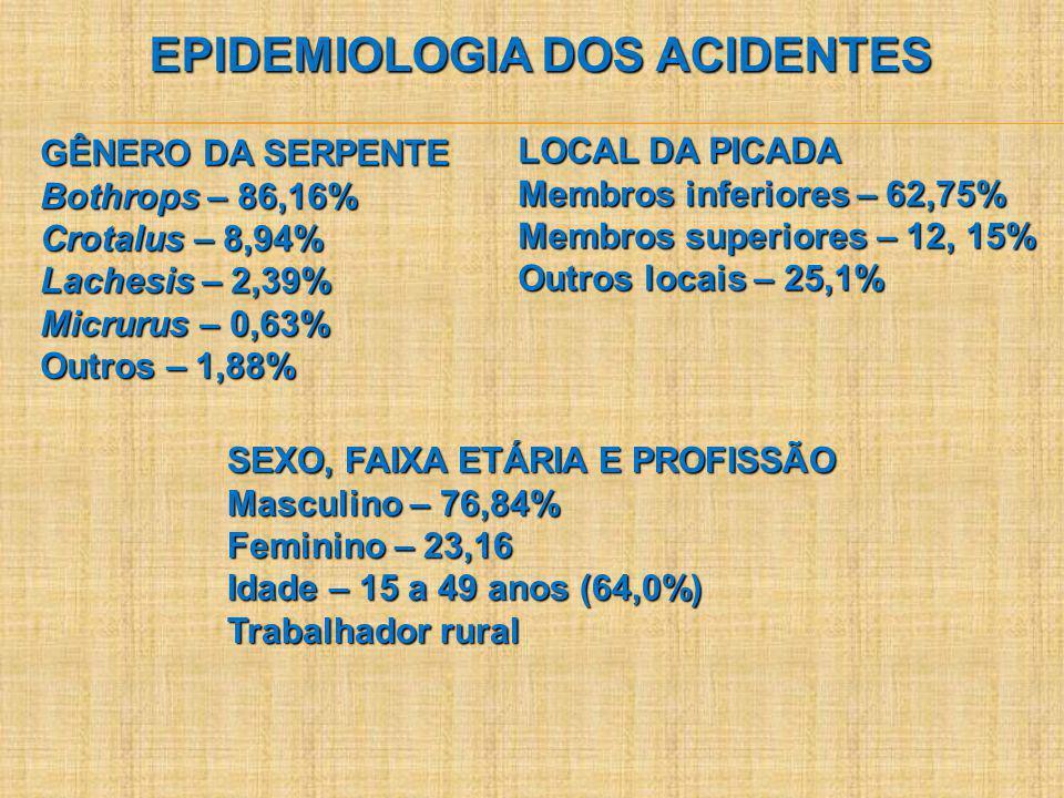 EPIDEMIOLOGIA DOS ACIDENTES GÊNERO DA SERPENTE Bothrops – 86,16% Crotalus – 8,94% Lachesis – 2,39% Micrurus – 0,63% Outros – 1,88% LOCAL DA PICADA Mem