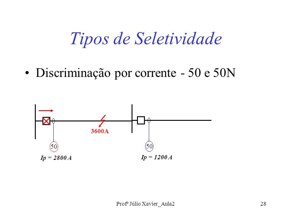 Profº Júlio Xavier_Aula228 Tipos de Seletividade Discriminação por corrente - 50 e 50N 3600A 50 Ip = 2800 A 50 Ip = 1200 A