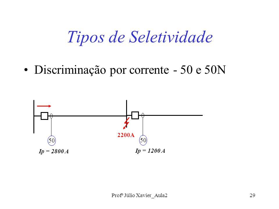 Profº Júlio Xavier_Aula229 Tipos de Seletividade Discriminação por corrente - 50 e 50N 2200A 50 Ip = 2800 A 50 Ip = 1200 A