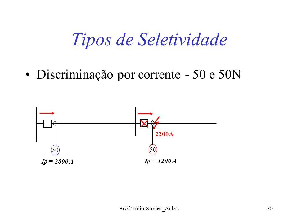 Profº Júlio Xavier_Aula230 Tipos de Seletividade Discriminação por corrente - 50 e 50N 2200A 50 Ip = 2800 A 50 Ip = 1200 A