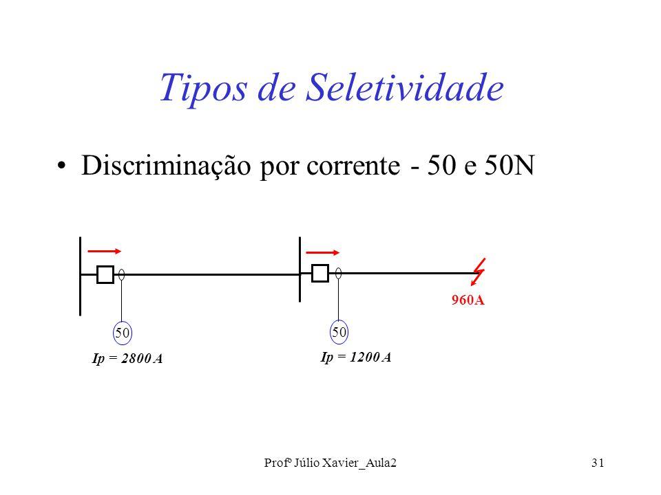 Profº Júlio Xavier_Aula231 Tipos de Seletividade Discriminação por corrente - 50 e 50N 960A 50 Ip = 2800 A 50 Ip = 1200 A