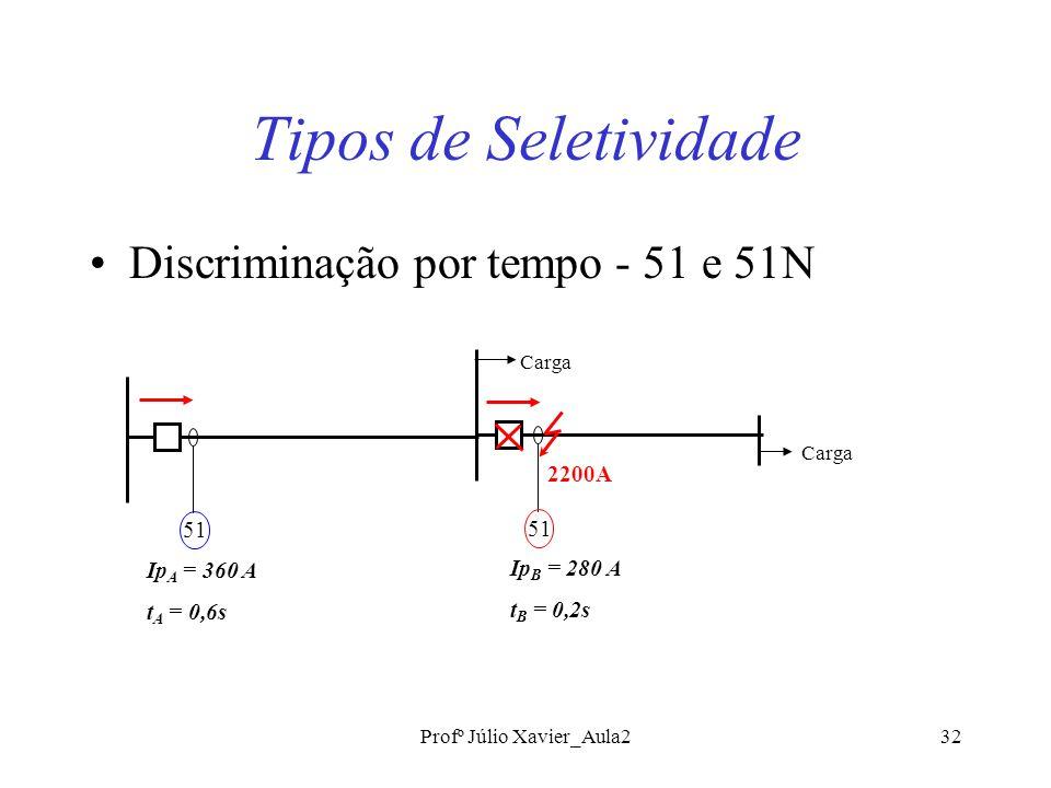 Profº Júlio Xavier_Aula232 Tipos de Seletividade Discriminação por tempo - 51 e 51N 2200A 51 Ip A = 360 A t A = 0,6s 51 Ip B = 280 A t B = 0,2s Carga