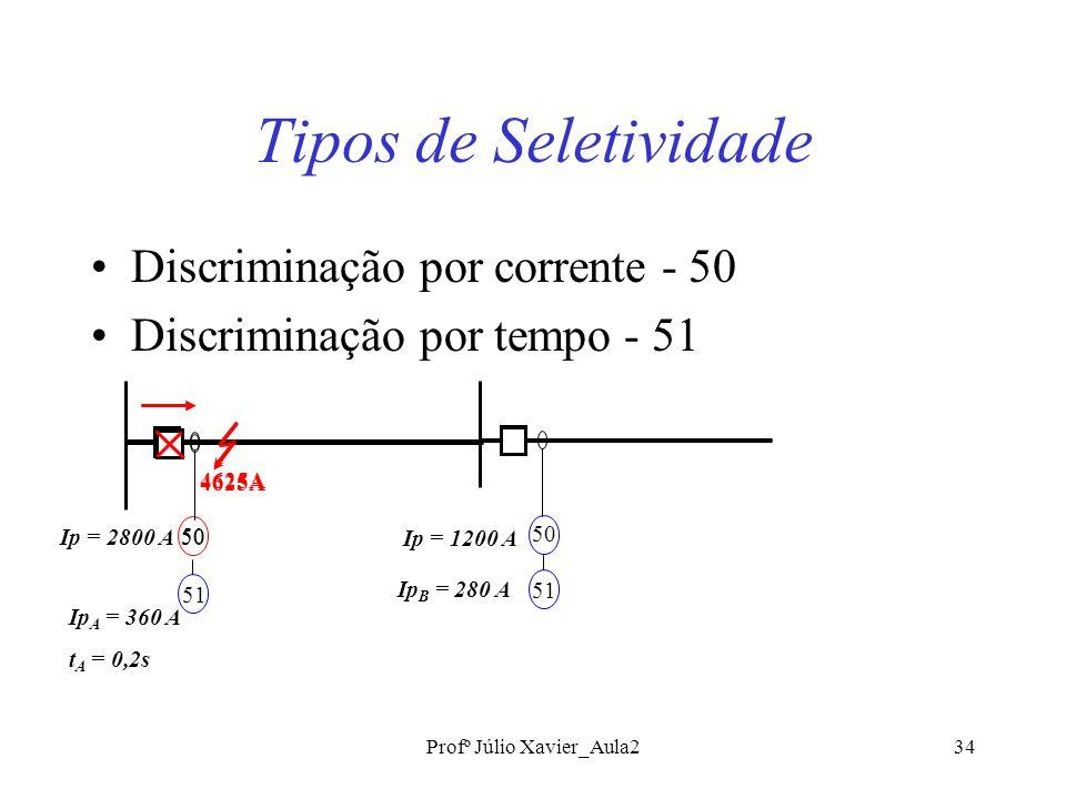 Profº Júlio Xavier_Aula234 Tipos de Seletividade Discriminação por corrente - 50 Discriminação por tempo - 51 4625A 50 4625A 50Ip = 2800 A Ip = 1200 A 51 Ip A = 360 A t A = 0,2s 50 51 Ip B = 280 A