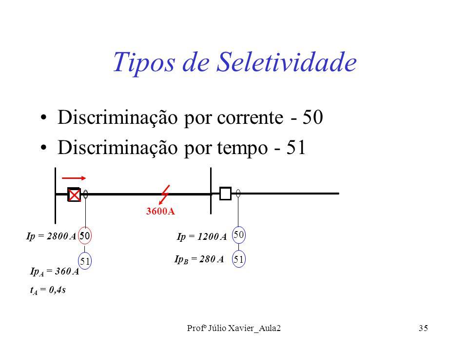 Profº Júlio Xavier_Aula235 Tipos de Seletividade Discriminação por corrente - 50 Discriminação por tempo - 51 50 Ip = 2800 A Ip = 1200 A 51 Ip A = 360 A t A = 0,4s 50 51 Ip B = 280 A 3600A