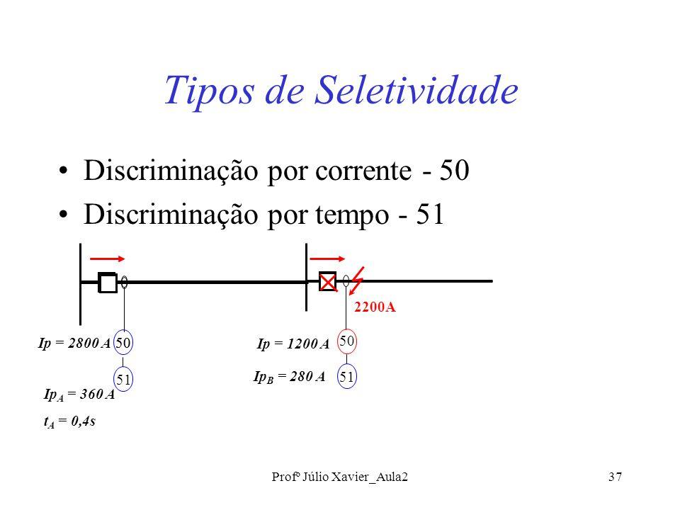 Profº Júlio Xavier_Aula237 Tipos de Seletividade Discriminação por corrente - 50 Discriminação por tempo - 51 50 Ip = 2800 A Ip = 1200 A 51 Ip A = 360 A t A = 0,4s 50 51 Ip B = 280 A 2200A