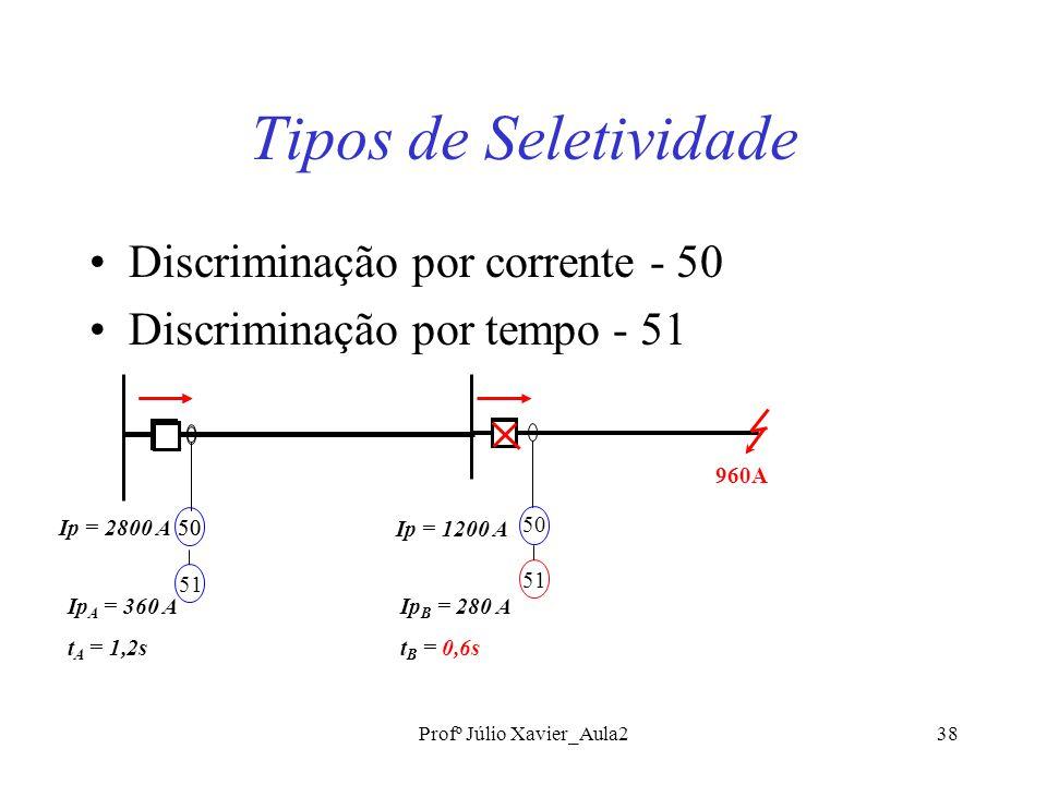 Profº Júlio Xavier_Aula238 Tipos de Seletividade Discriminação por corrente - 50 Discriminação por tempo - 51 50 Ip = 2800 A Ip = 1200 A 51 Ip A = 360 A t A = 1,2s 50 51 960A Ip B = 280 A t B = 0,6s
