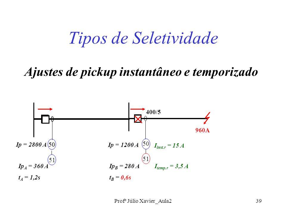 Profº Júlio Xavier_Aula239 Tipos de Seletividade Ajustes de pickup instantâneo e temporizado 50 Ip = 2800 A Ip = 1200 A 51 Ip A = 360 A t A = 1,2s 50 51 960A Ip B = 280 A t B = 0,6s 400/5 I inst.r = 15 A I temp.r = 3,5 A