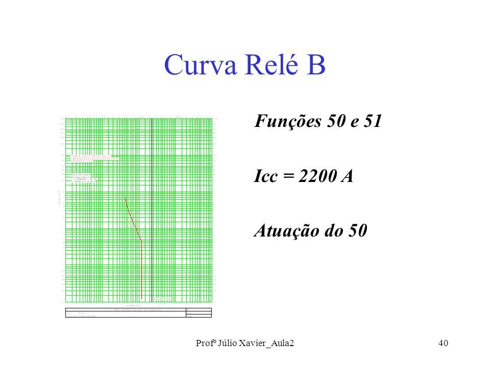 Profº Júlio Xavier_Aula240 Curva Relé B Funções 50 e 51 Icc = 2200 A Atuação do 50