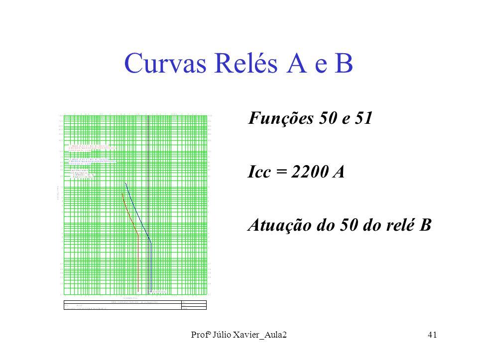Profº Júlio Xavier_Aula241 Curvas Relés A e B Funções 50 e 51 Icc = 2200 A Atuação do 50 do relé B