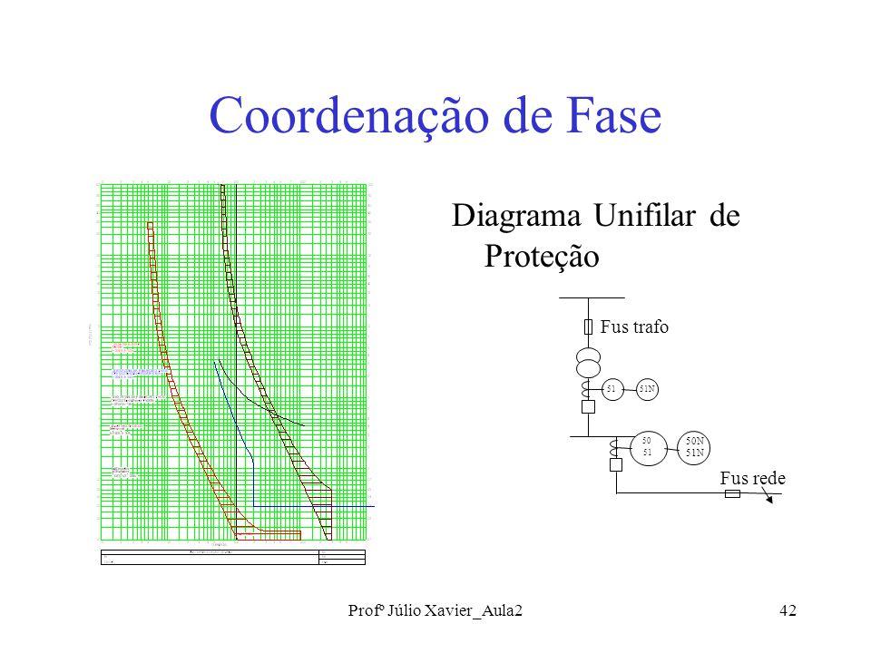 Profº Júlio Xavier_Aula242 Coordenação de Fase Diagrama Unifilar de Proteção 51N51 50 51 50N 51N Fus rede Fus trafo