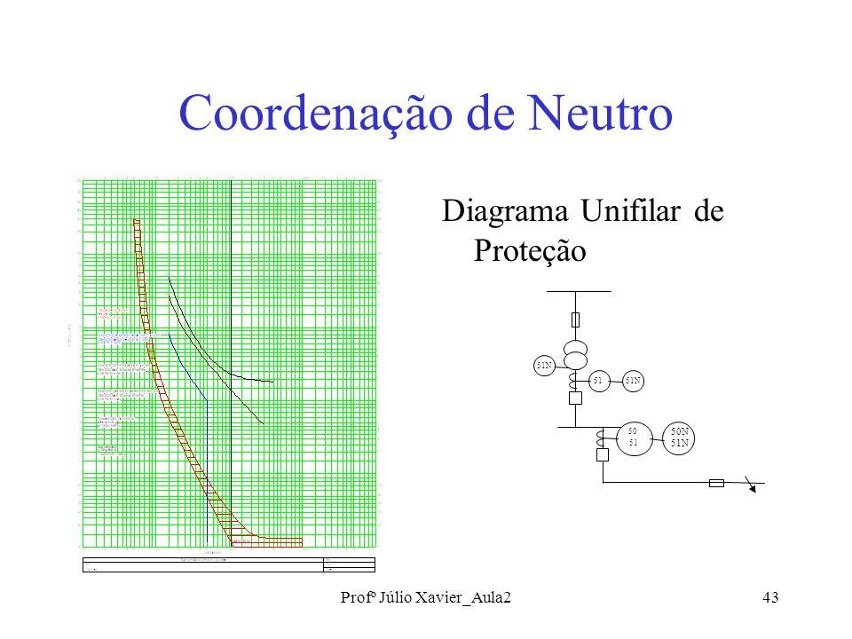 Profº Júlio Xavier_Aula243 Coordenação de Neutro Diagrama Unifilar de Proteção 51N51 50 51 50N 51N