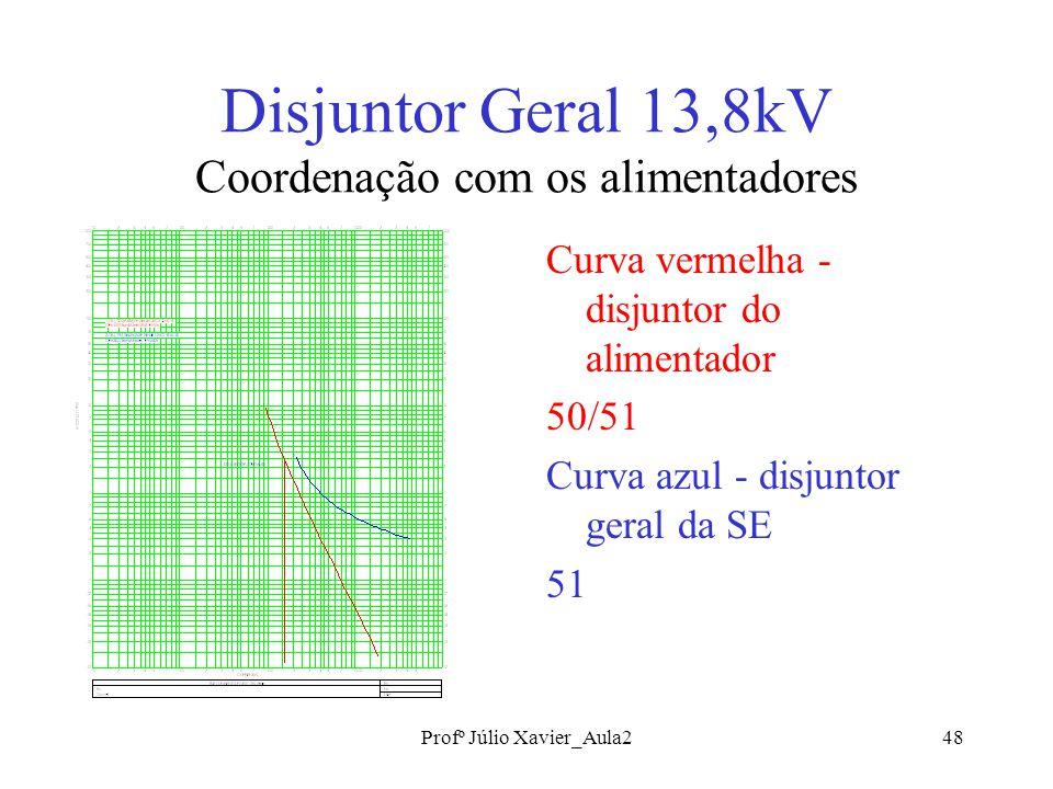 Profº Júlio Xavier_Aula248 Disjuntor Geral 13,8kV Coordenação com os alimentadores Curva vermelha - disjuntor do alimentador 50/51 Curva azul - disjuntor geral da SE 51