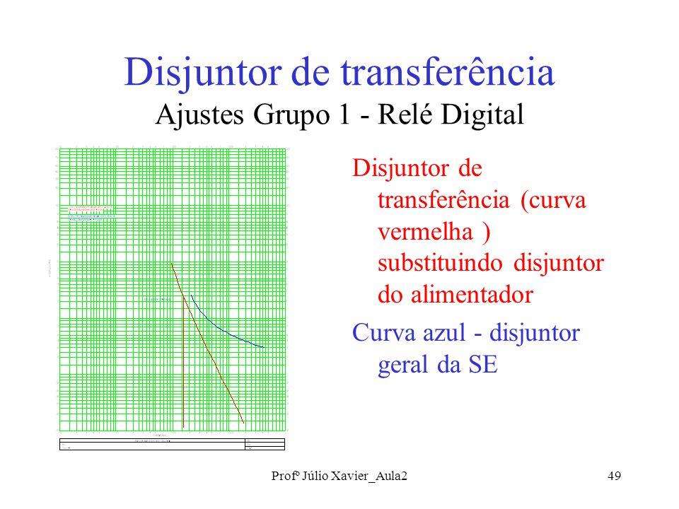Profº Júlio Xavier_Aula249 Disjuntor de transferência Ajustes Grupo 1 - Relé Digital Disjuntor de transferência (curva vermelha ) substituindo disjuntor do alimentador Curva azul - disjuntor geral da SE