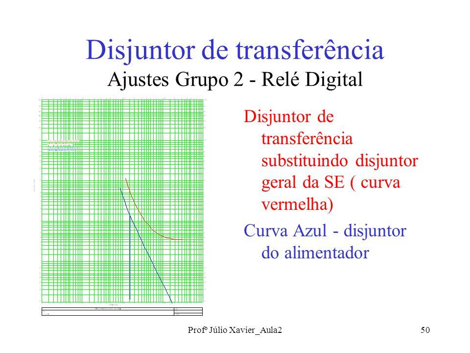 Profº Júlio Xavier_Aula250 Disjuntor de transferência Ajustes Grupo 2 - Relé Digital Disjuntor de transferência substituindo disjuntor geral da SE ( curva vermelha) Curva Azul - disjuntor do alimentador