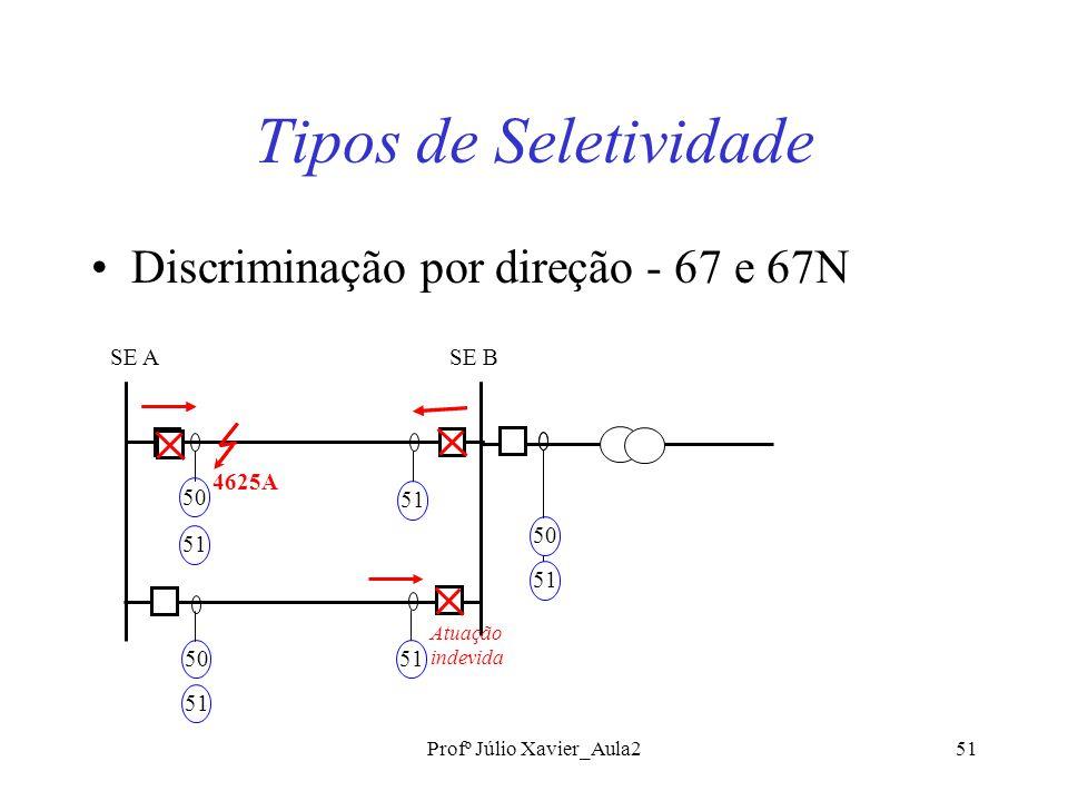 Profº Júlio Xavier_Aula251 Tipos de Seletividade Discriminação por direção - 67 e 67N 4625A 50 51 50 51 SE BSE A 50 51 Atuação indevida