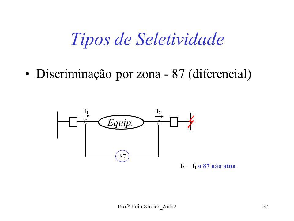 Profº Júlio Xavier_Aula254 Tipos de Seletividade Discriminação por zona - 87 (diferencial) Equip.