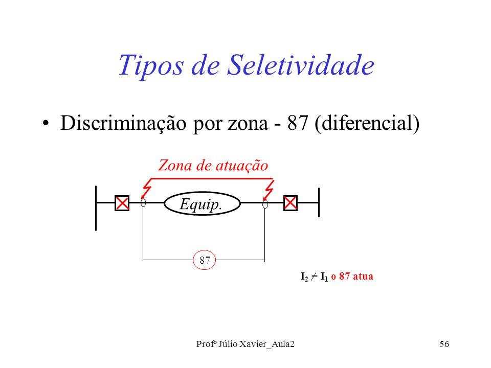 Profº Júlio Xavier_Aula256 Tipos de Seletividade Discriminação por zona - 87 (diferencial) Equip.