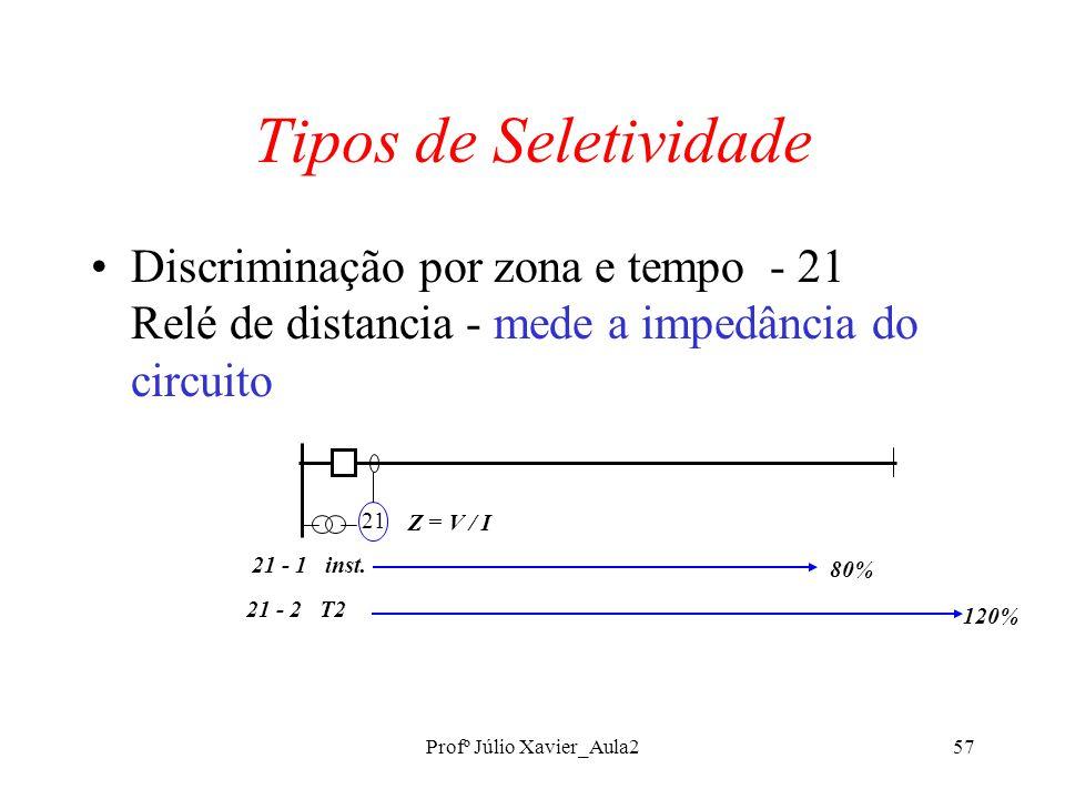 Profº Júlio Xavier_Aula257 Tipos de Seletividade Discriminação por zona e tempo - 21 Relé de distancia - mede a impedância do circuito 21 21 - 1 inst.