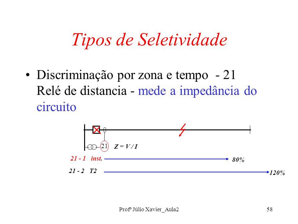 Profº Júlio Xavier_Aula258 Tipos de Seletividade Discriminação por zona e tempo - 21 Relé de distancia - mede a impedância do circuito 21 21 - 1 inst.