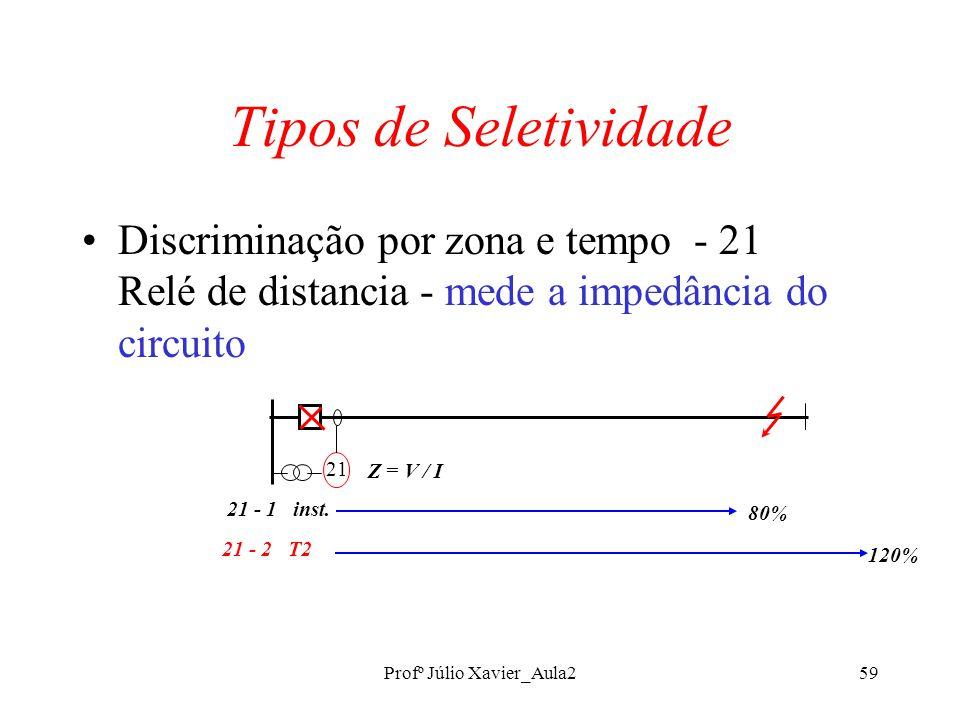 Profº Júlio Xavier_Aula259 Tipos de Seletividade Discriminação por zona e tempo - 21 Relé de distancia - mede a impedância do circuito 21 21 - 1 inst.