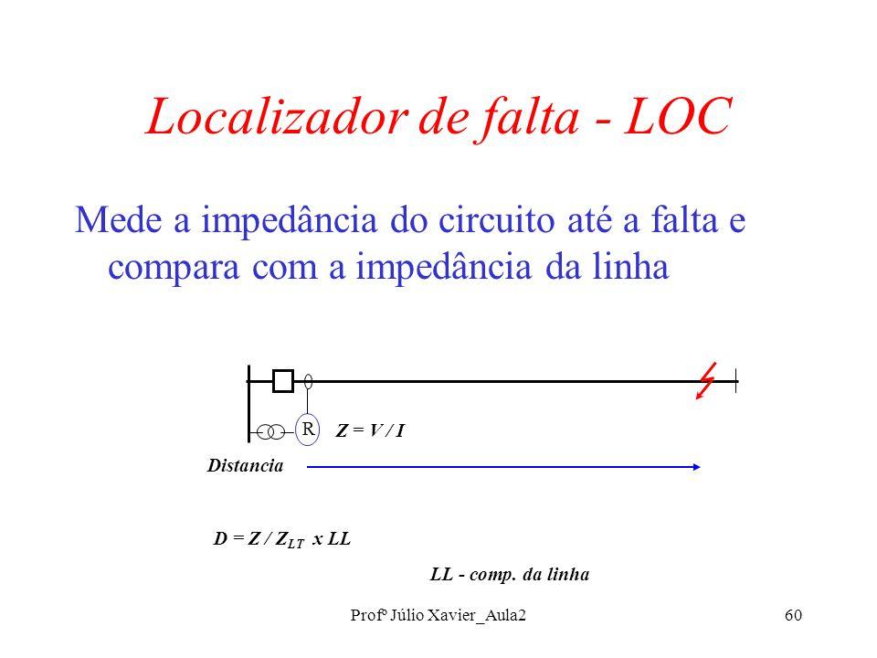 Profº Júlio Xavier_Aula260 Localizador de falta - LOC Mede a impedância do circuito até a falta e compara com a impedância da linha R Distancia Z = V / I D = Z / Z LT x LL LL - comp.
