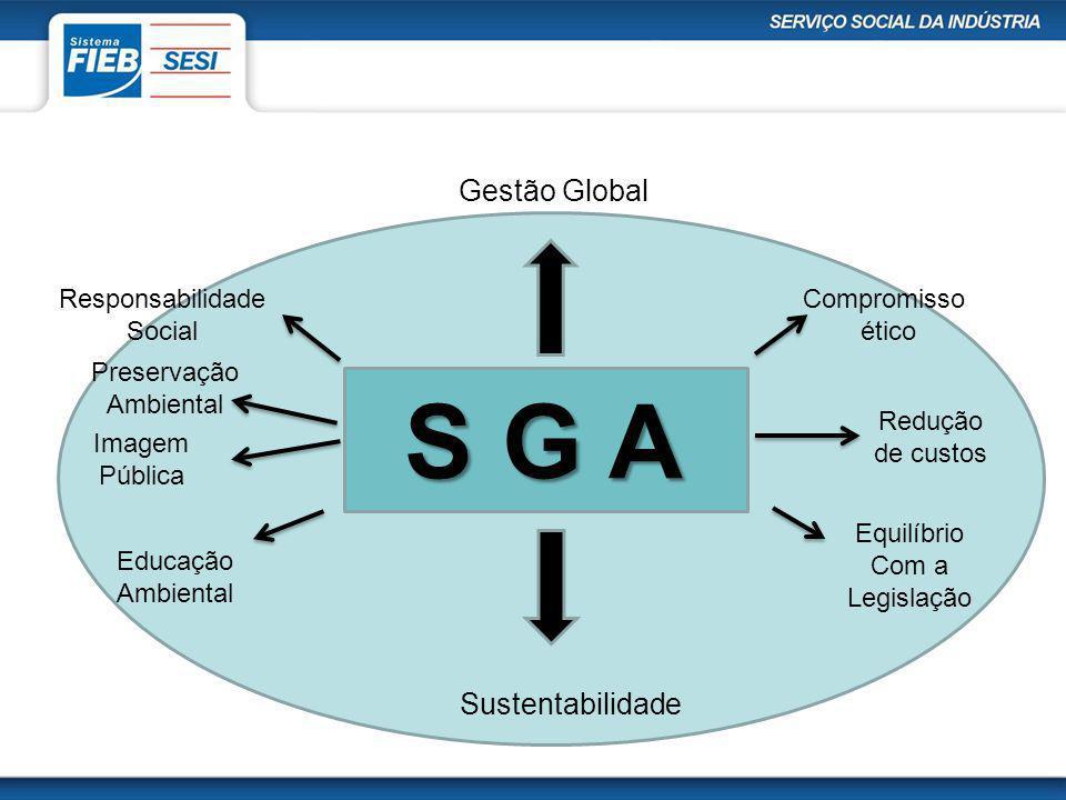 S G A Gestão Global Sustentabilidade Compromisso ético Redução de custos Equilíbrio Com a Legislação Responsabilidade Social Preservação Ambiental Imagem Pública Educação Ambiental