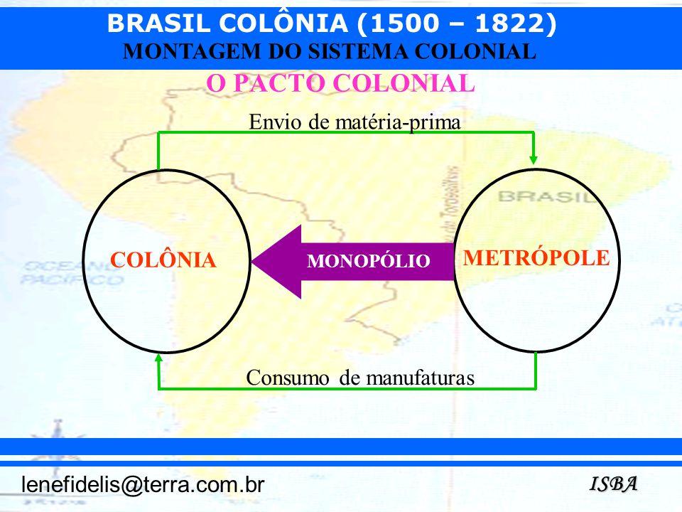 BRASIL COLÔNIA (1500 – 1822) ISBA lenefidelis@terra.com.br MONTAGEM DO SISTEMA COLONIAL O PACTO COLONIAL COLÔNIA METRÓPOLE MONOPÓLIO Consumo de manufa