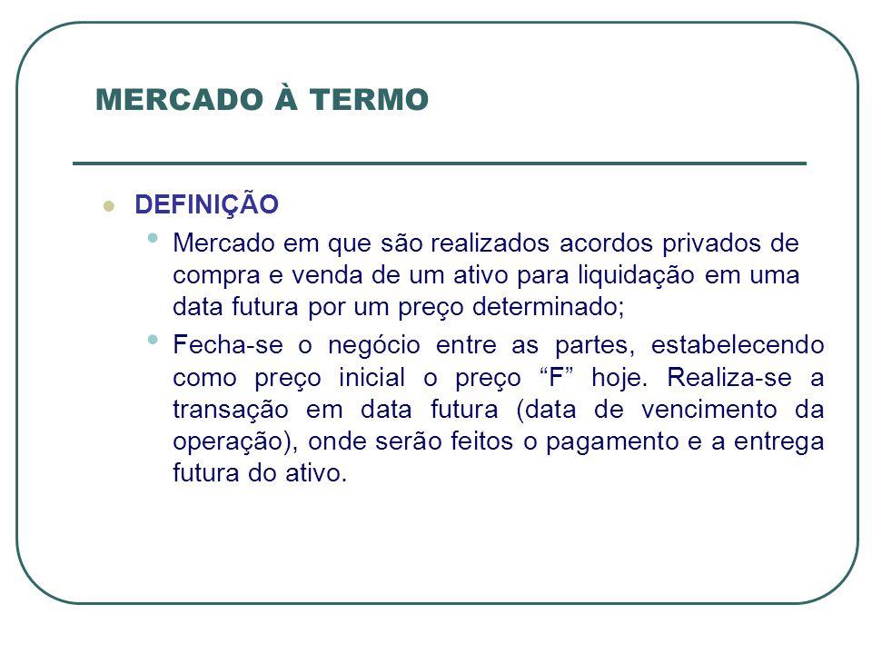 MERCADO À TERMO DEFINIÇÃO Mercado em que são realizados acordos privados de compra e venda de um ativo para liquidação em uma data futura por um preço