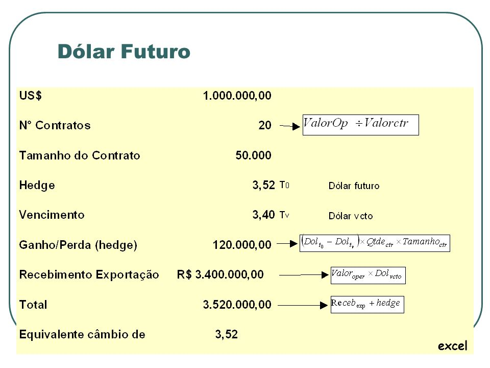 Dólar Futuro excel