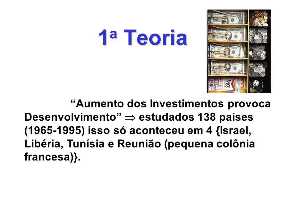 1 a Teoria Aumento dos Investimentos provoca Desenvolvimento estudados 138 países (1965-1995) isso só aconteceu em 4 {Israel, Libéria, Tunísia e Reunião (pequena colônia francesa)}.
