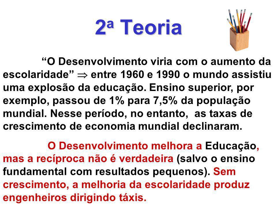 2 a Teoria O Desenvolvimento viria com o aumento da escolaridade entre 1960 e 1990 o mundo assistiu uma explosão da educação.