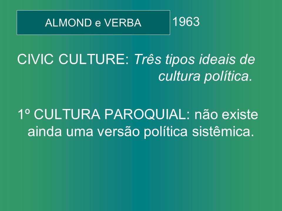 1963 CIVIC CULTURE: Três tipos ideais de cultura política.