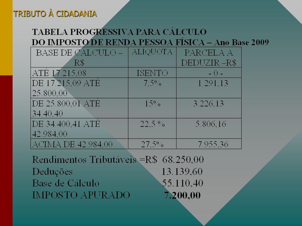 Educação Fiscal Imposto de Renda Devido= R$ 7.200,00 I Renda já pago no ano RETIDO NA FONTE = R$ 8.200,00 Direito à Restituição= R$ 1.000,00 Se fizer Destinação ao CMDCA Limite para Doação (6% IRD)= R$ 432,00 Doação feita no ano= R$ 400,00 RESTITUIÇÃO= R$ 1.400,00 Exemplo Pessoa Física