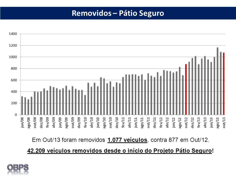 Em Out/13 foram removidos 1.077 veículos, contra 877 em Out/12.