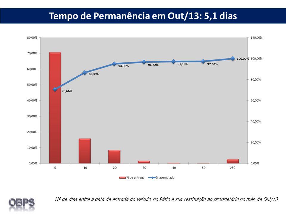 Nº de dias entre a data de entrada do veículo no Pátio e sua restituição ao proprietário no mês de Out/13 Tempo de Permanência em Out/13: 5,1 dias